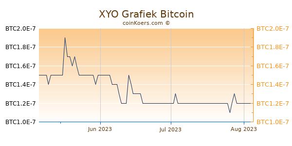XYO Grafiek 3 Maanden