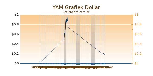 YAM Chart 3 Monate