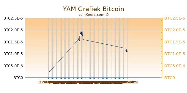 YAM Grafiek 3 Maanden