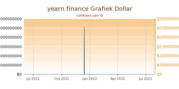 yearn.finance Grafiek 1 Jaar