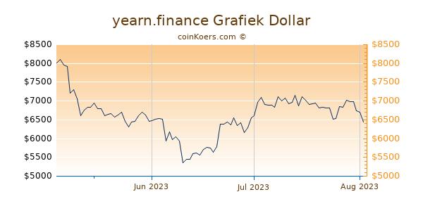 yearn.finance Chart 3 Monate