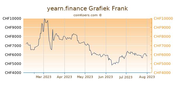 yearn.finance Grafiek 6 Maanden