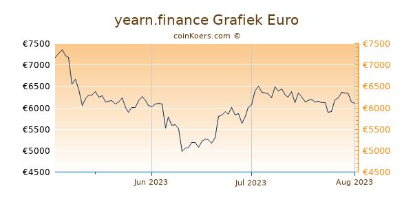 yearn.finance Grafiek 3 Maanden