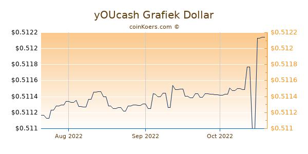 yOUcash Chart 3 Monate