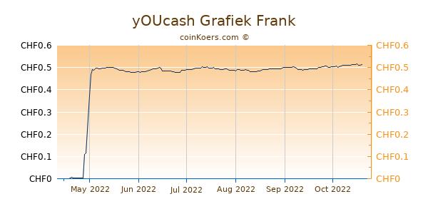 yOUcash Grafiek 6 Maanden