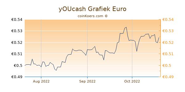 yOUcash Grafiek 3 Maanden