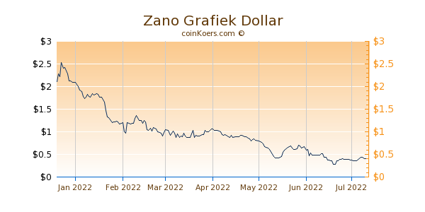 Zano Grafiek 6 Maanden