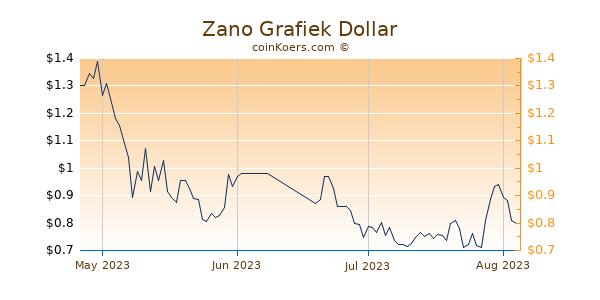 Zano Chart 3 Monate