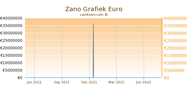 Zano Grafiek 1 Jaar