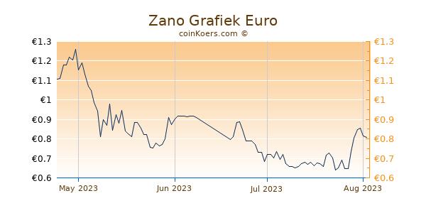 Zano Grafiek 3 Maanden