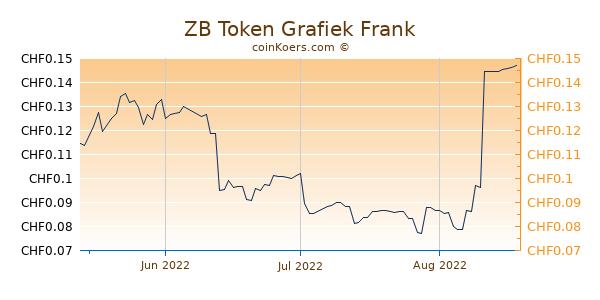 ZB Token Grafiek 3 Maanden