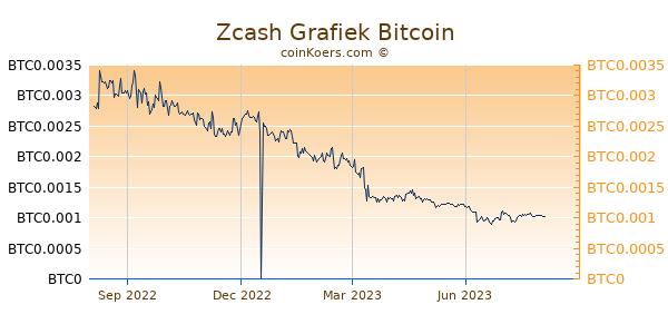 Zcash Grafiek 1 Jaar