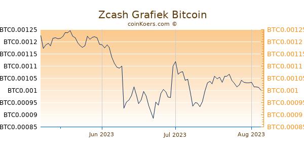 Zcash Grafiek 3 Maanden