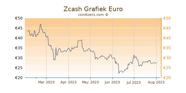 Zcash Grafiek 6 Maanden