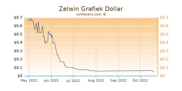 Zelwin Chart 3 Monate