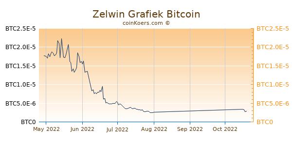 Zelwin Grafiek 3 Maanden