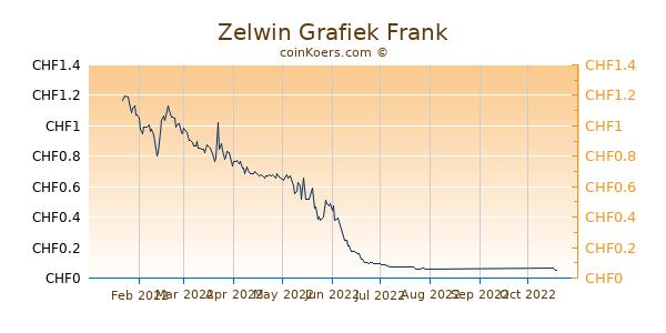 Zelwin Grafiek 6 Maanden
