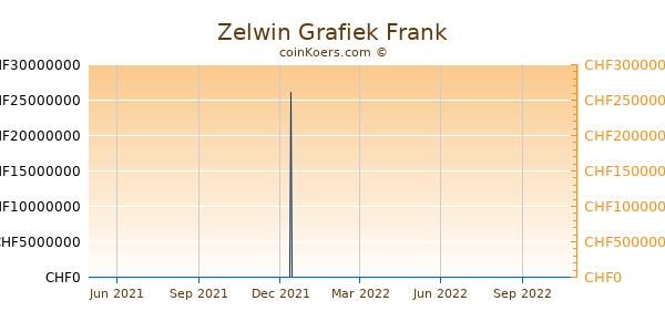 Zelwin Grafiek 1 Jaar