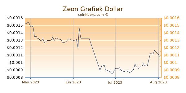 Zeon Chart 3 Monate