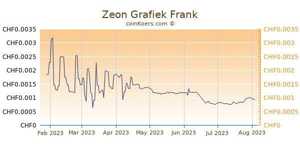 Zeon Grafiek 6 Maanden
