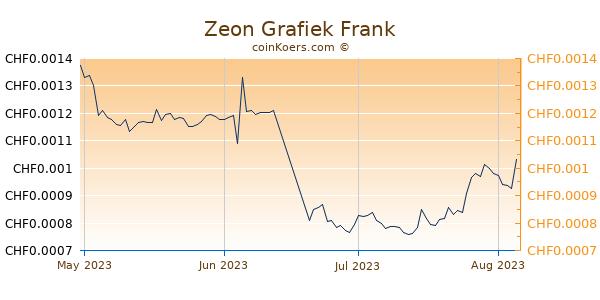 Zeon Grafiek 3 Maanden