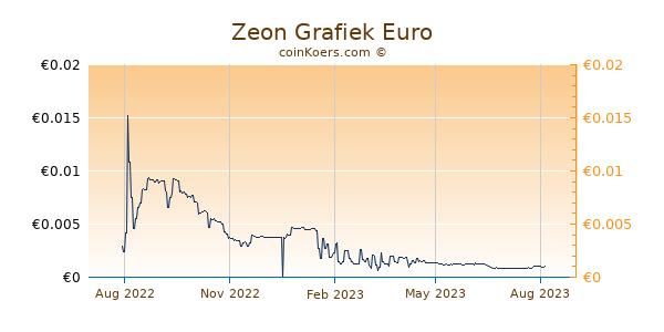 Zeon Grafiek 1 Jaar