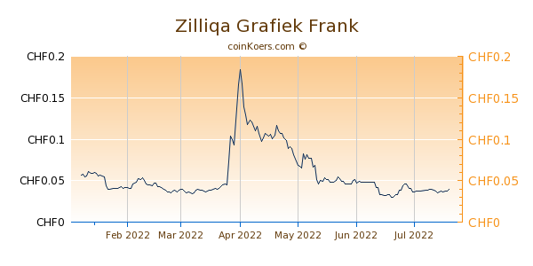 Zilliqa Grafiek 6 Maanden
