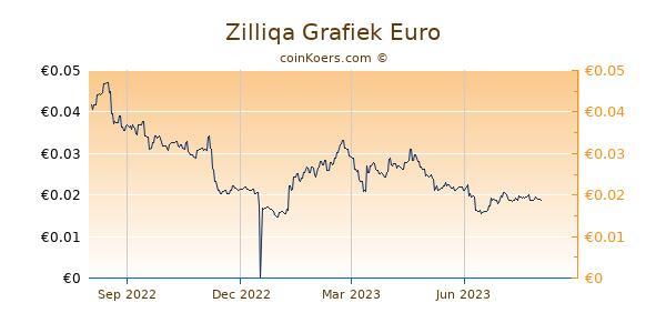 Zilliqa Grafiek 1 Jaar