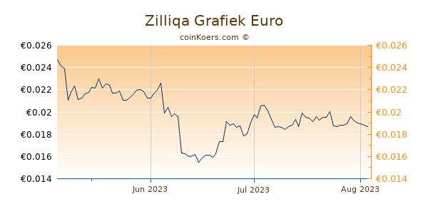 Zilliqa Grafiek 3 Maanden