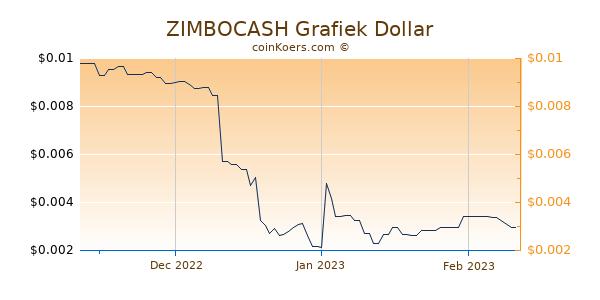 ZIMBOCASH Chart 3 Monate
