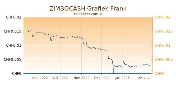 ZIMBOCASH Grafiek 6 Maanden
