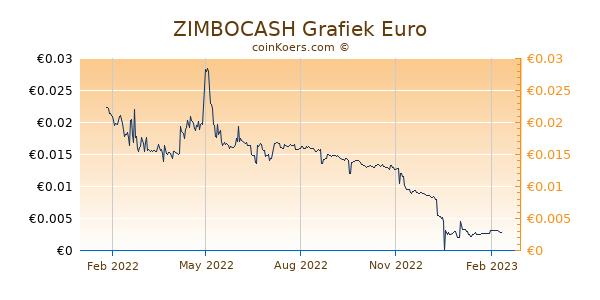 ZIMBOCASH Grafiek 1 Jaar