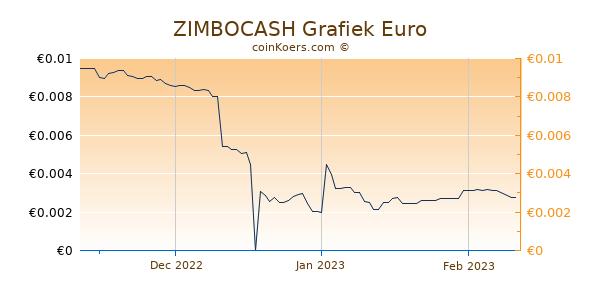 ZIMBOCASH Grafiek 3 Maanden