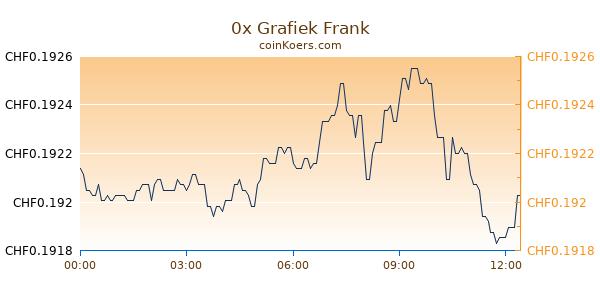 0x Grafiek Vandaag
