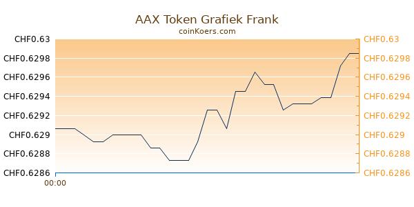 AAX Token Grafiek Vandaag
