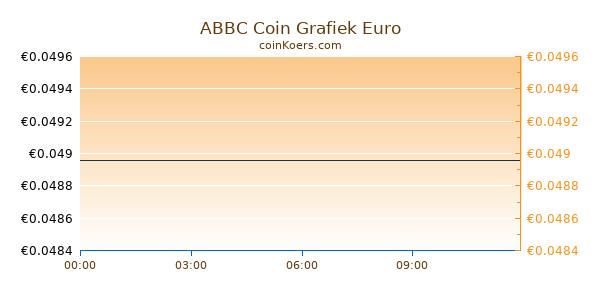 ABBC Coin Grafiek Vandaag