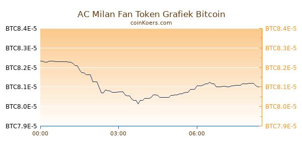 AC Milan Fan Token Grafiek Vandaag