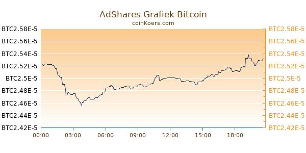 AdShares Grafiek Vandaag