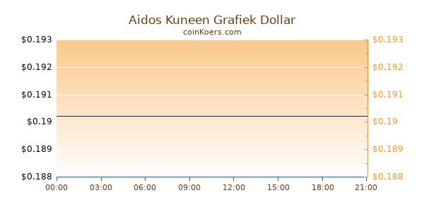 Aidos Kuneen Grafiek Vandaag