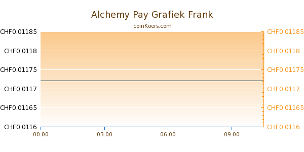 Alchemy Pay Grafiek Vandaag