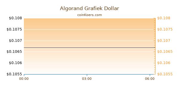 Algorand Grafiek Vandaag