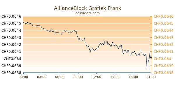 AllianceBlock Grafiek Vandaag