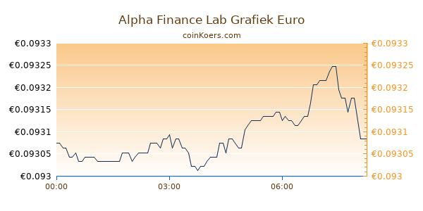 Alpha Finance Lab Grafiek Vandaag