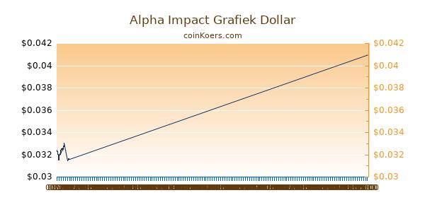 Alpha Impact Grafiek Vandaag