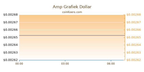 Amp Grafiek Vandaag