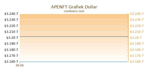 APENFT Grafiek Vandaag