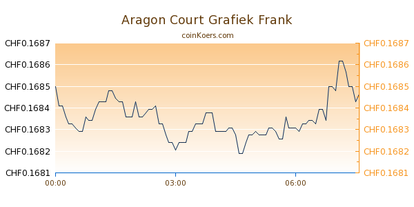 Aragon Court Grafiek Vandaag