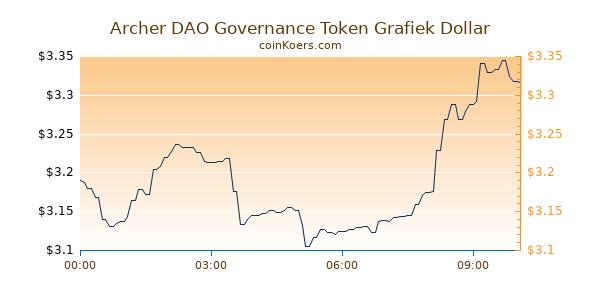 Archer DAO Governance Token Grafiek Vandaag