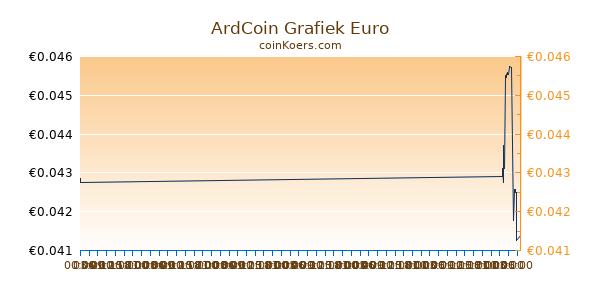 ArdCoin Grafiek Vandaag