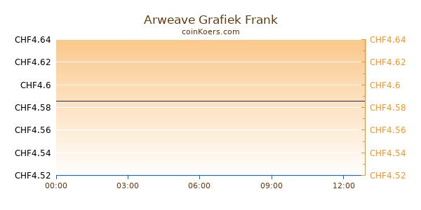 Arweave Grafiek Vandaag